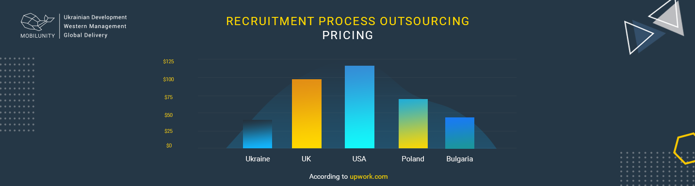 rpo model recruitment pricing