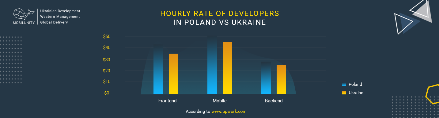 software developer salary poland