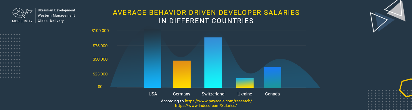 average-behavior-driven-development-salaries-in-different-countries