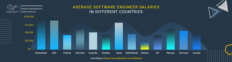 average software engineer salary