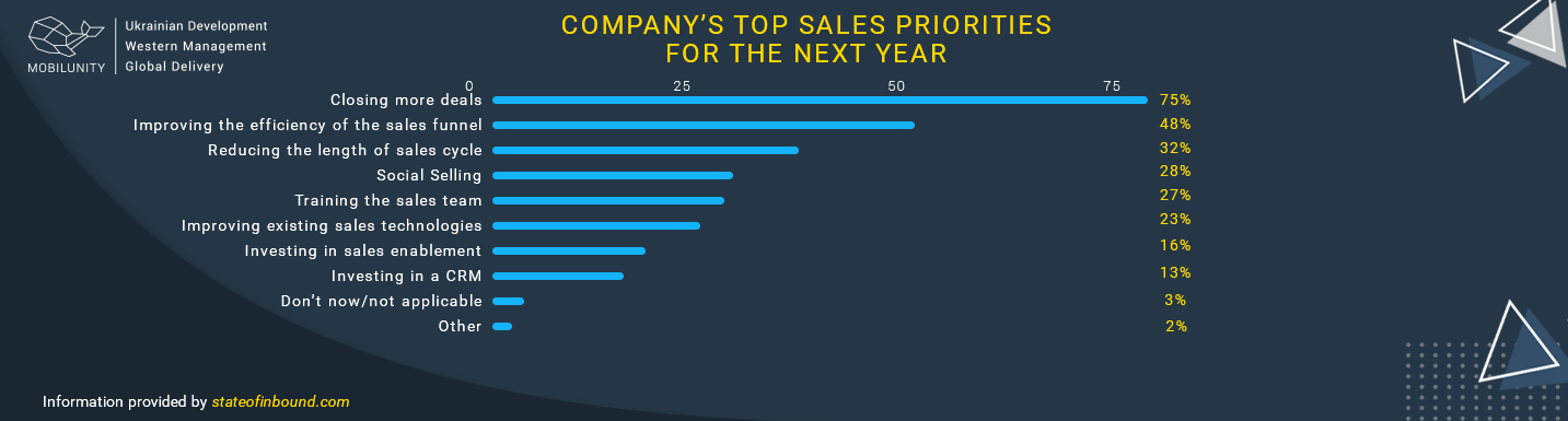 company's top sales priorities
