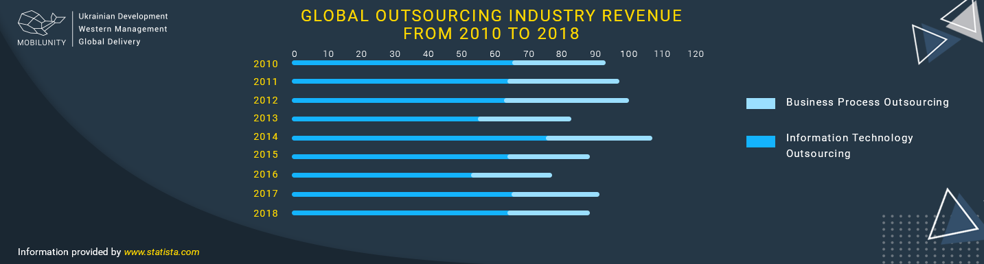popularity of offshore it resources