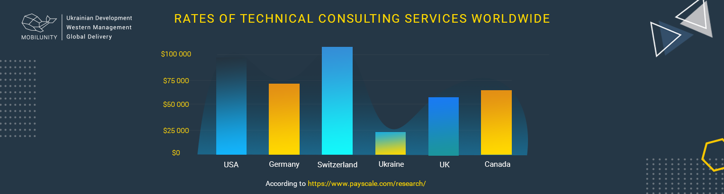 tech consulting firms cost rate