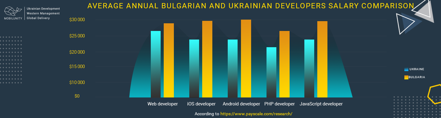 average annual bulgarian and ukrainian developers salary comparison