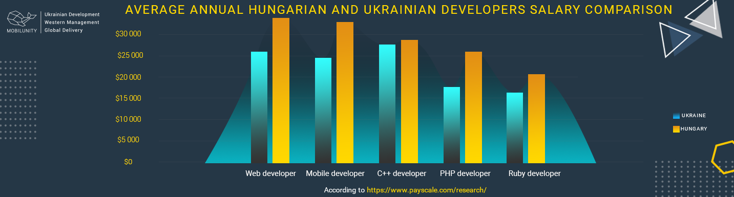 average annual hungarian and ukrainian developers salary comparison