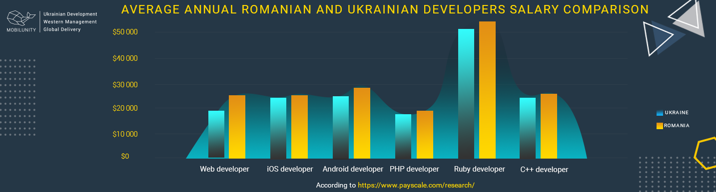 average annual romanian and ukrainian developers salary comparison