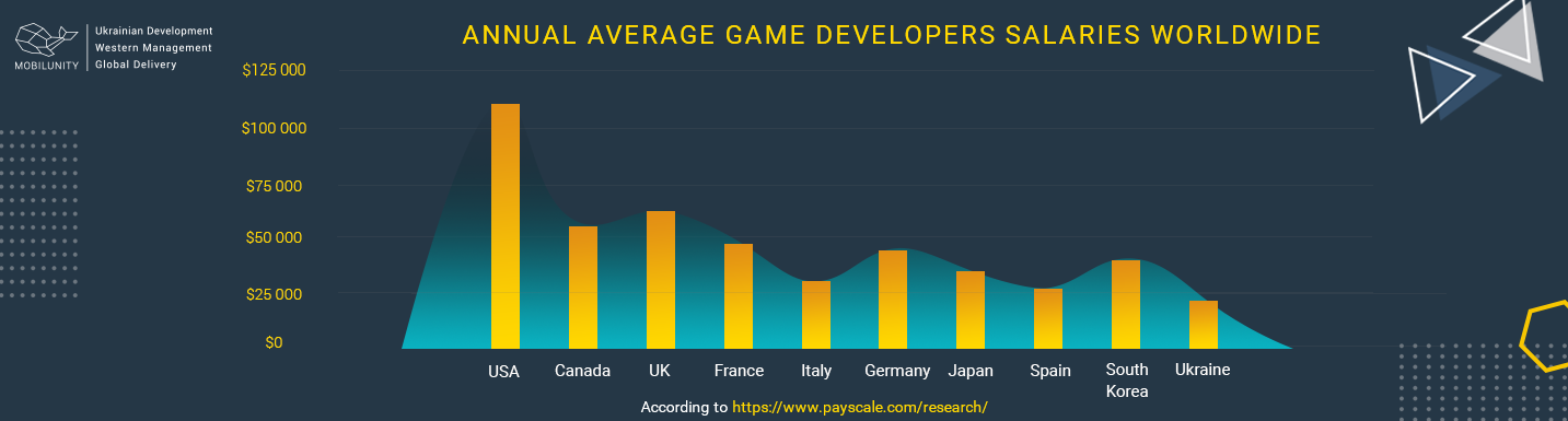 annual average game developers salaries