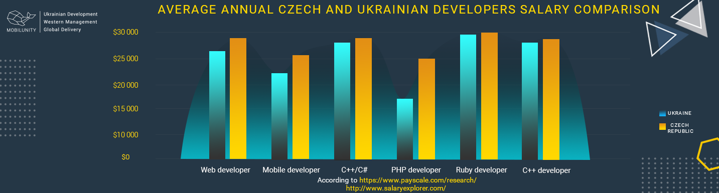 average annual check and ukrainian developers salary comparison