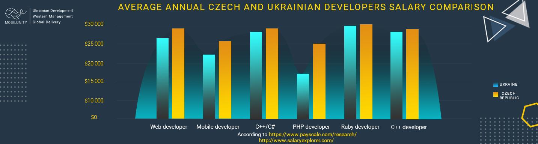 average annual check and ukrainian developers salary comparison