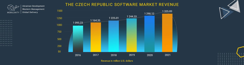 czech software market