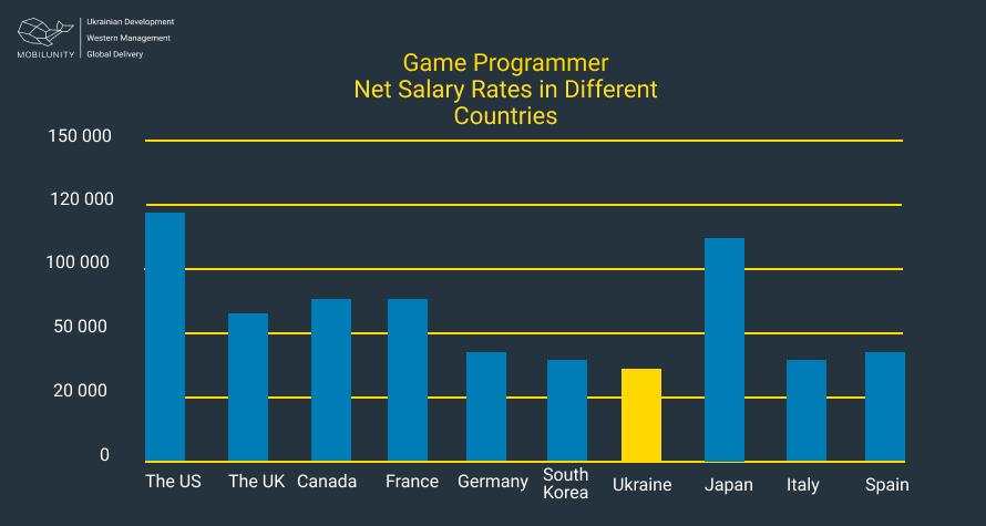 game programmer salary