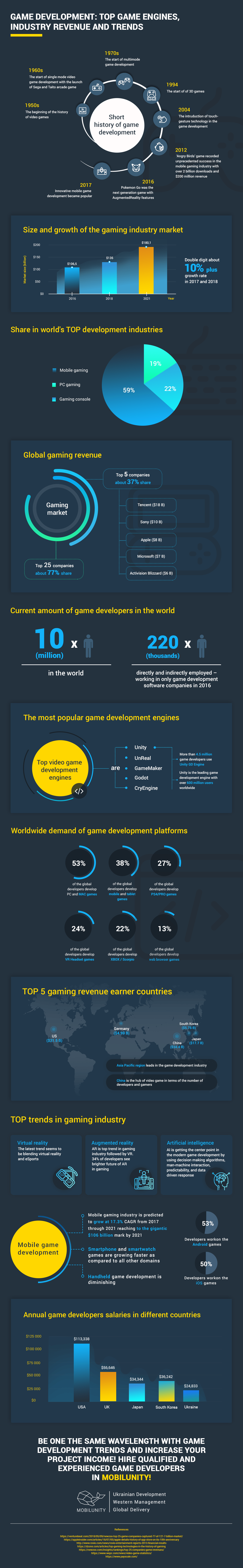 infographics game development outsourcing trends