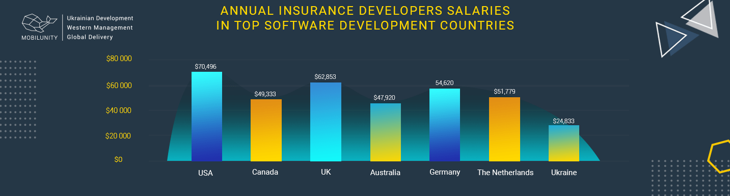 cost of insurance development services worldwide