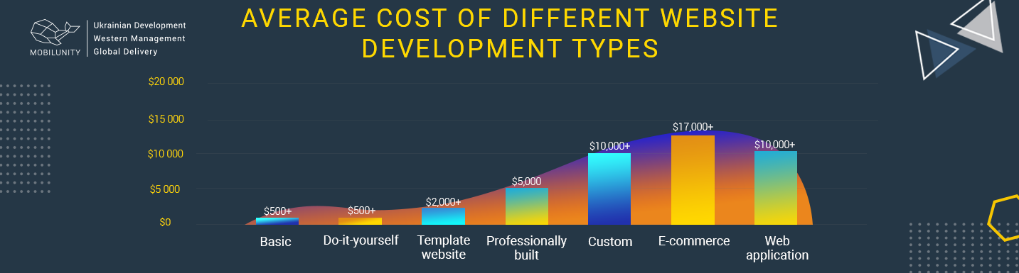 different types of website development cost estimation