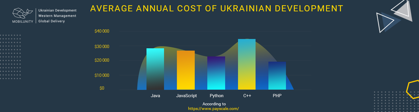 cost of ukrainian development