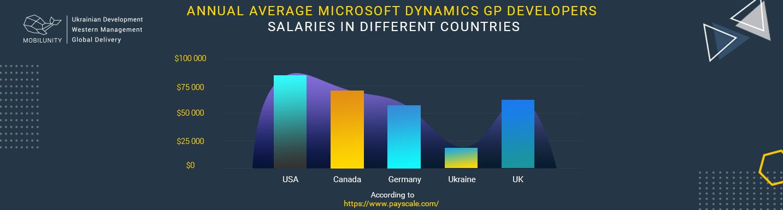 microsoft dynamics gp development cost worldwide