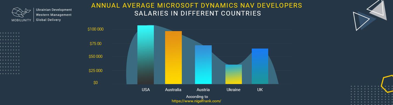 microsoft dynamics nav programmer salary comparison