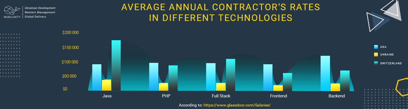 cost to hire it contractors worldwide
