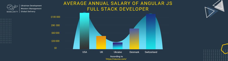 angular full-stack developer salary worldwide