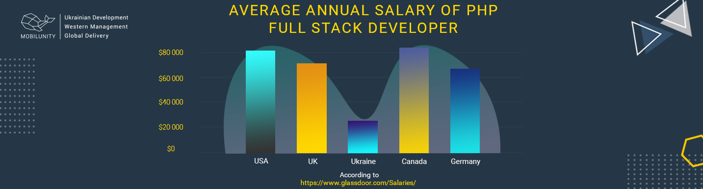average full stack php developer salary