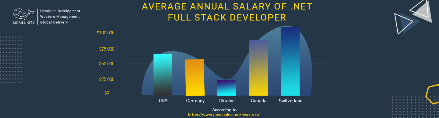 full stack .net developer salary