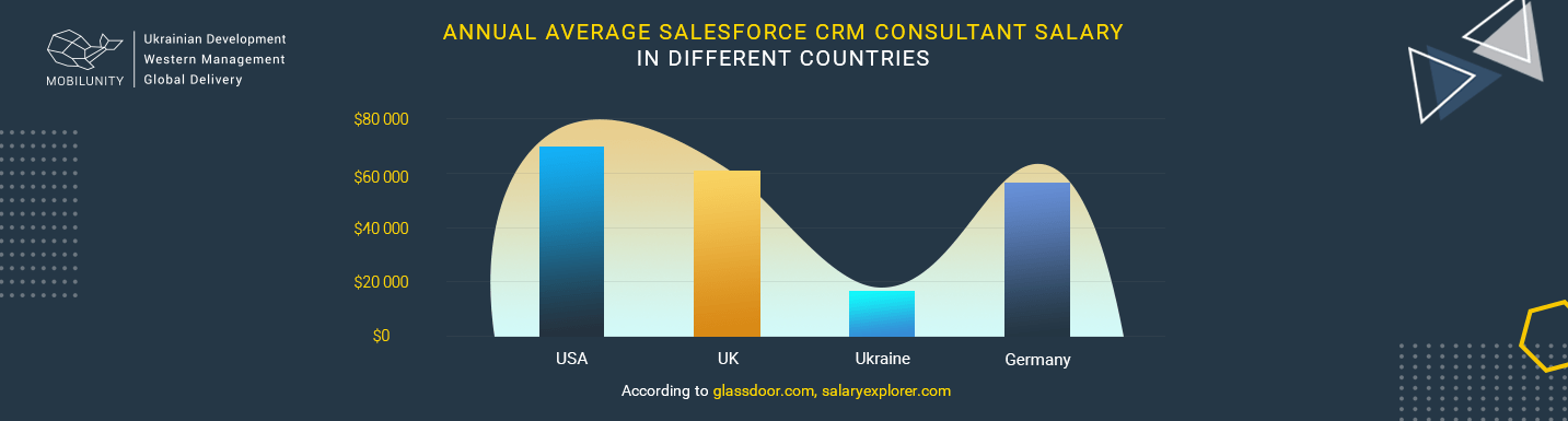 how much does it cost to hire a crm consultant in different countries