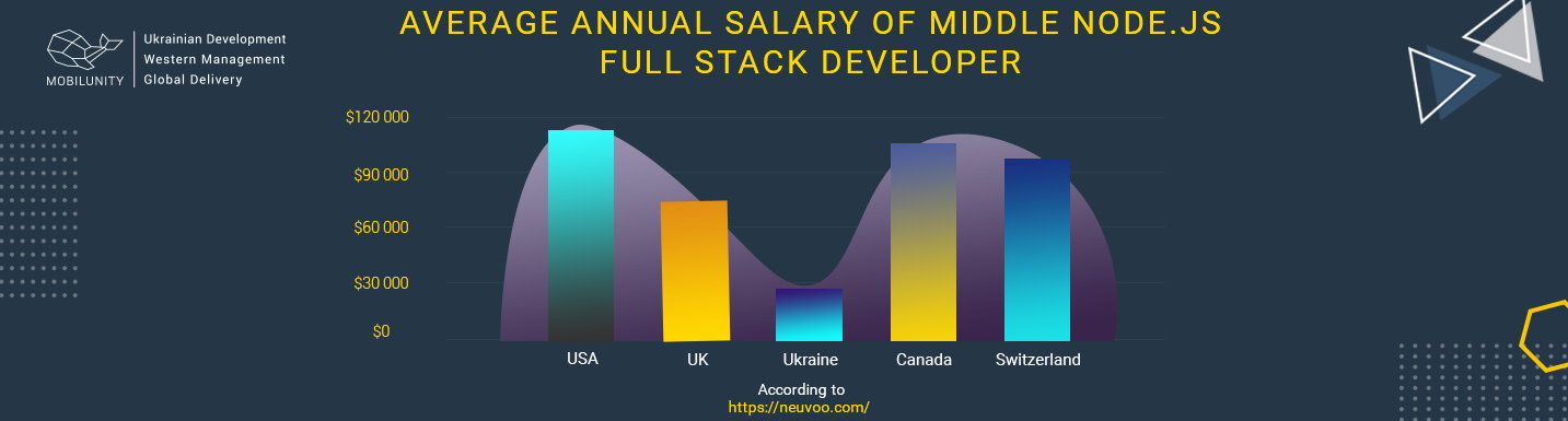 node.js full stack developer salaries comparison