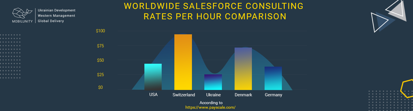 salesforce consulting cost comparison