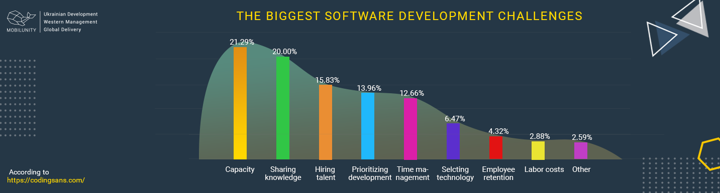 the biggest challenges facing software development