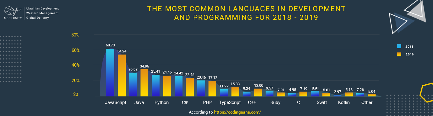 the most popular programming languages