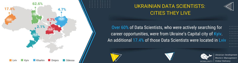 big data scientists ukraine geographical distribution