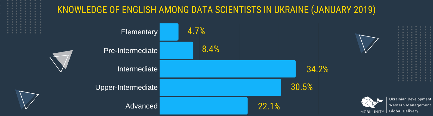 data scientists Ukraine level of knowledge of English