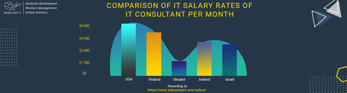 information technology consultants salary comparison