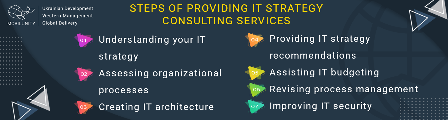 steps of providing it strategy consulting services