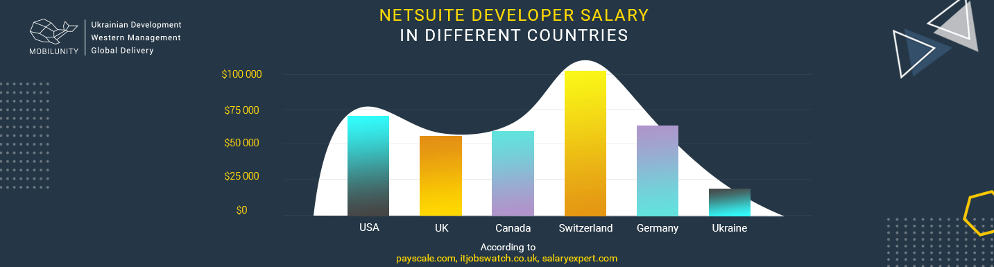 annual NetSuite developer salary comparison