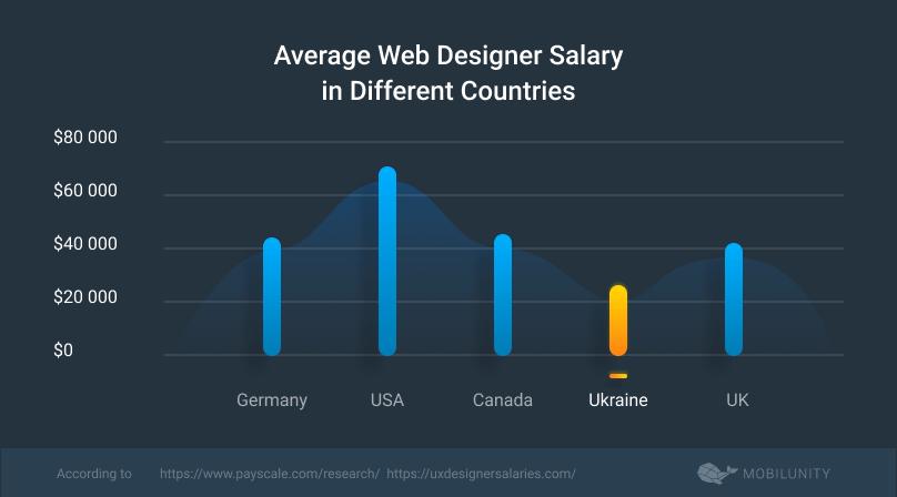 average dedicated designer salary