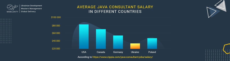 average java consultant salary