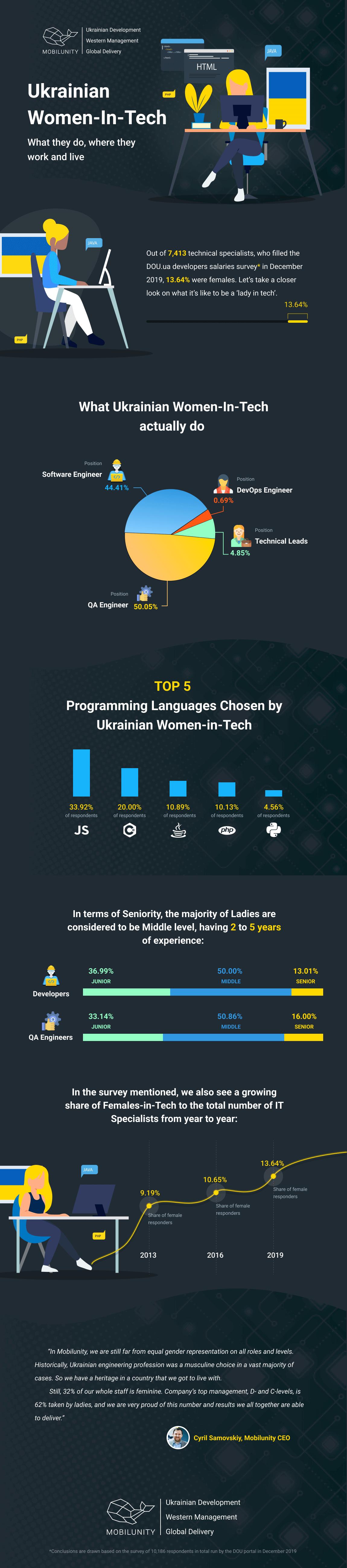 Ukrainian Women In Tech