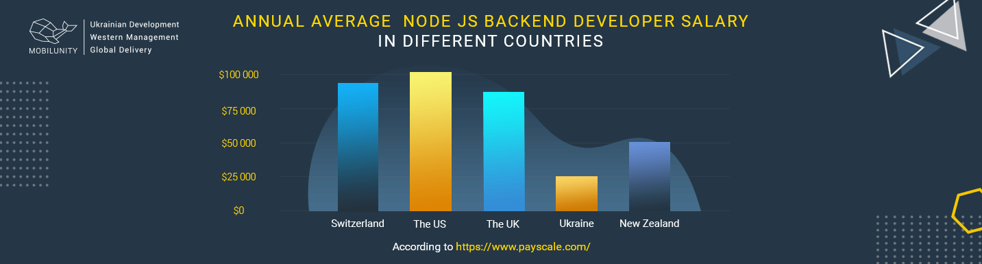 annual average node js backend developer salary