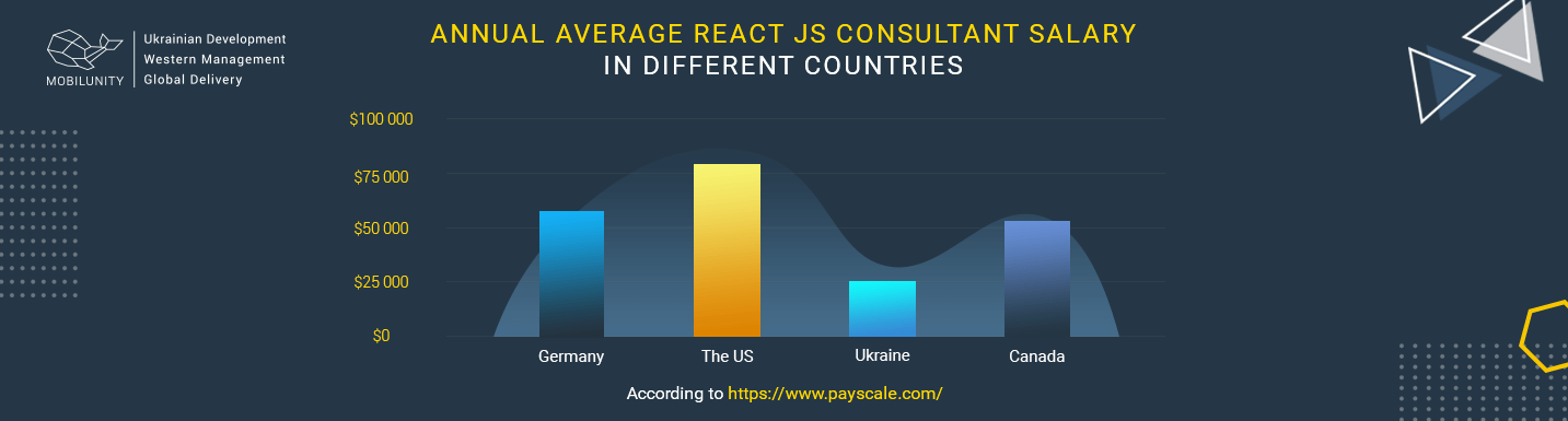 average React consultant cost