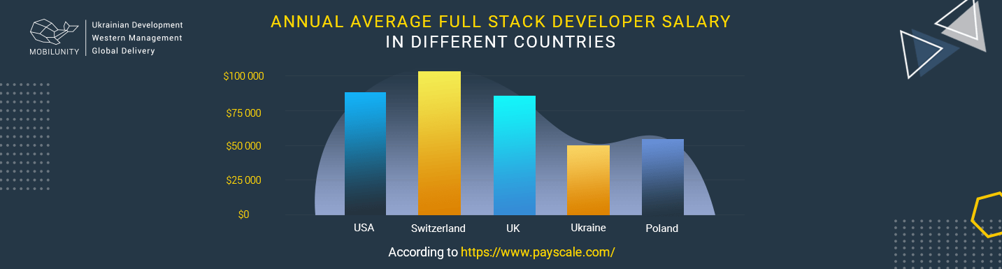 average full stack programmer rates by country