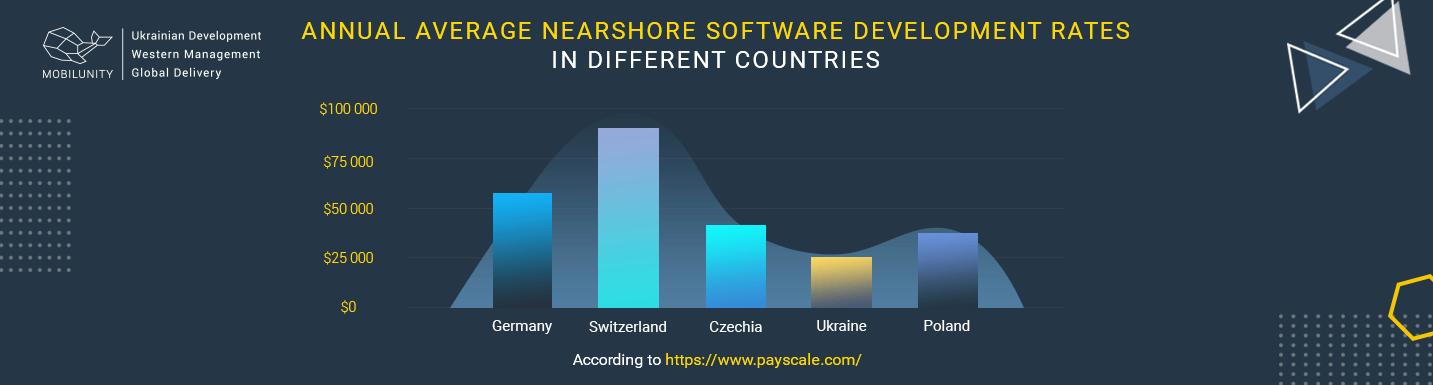 nearshore it services rates comparison