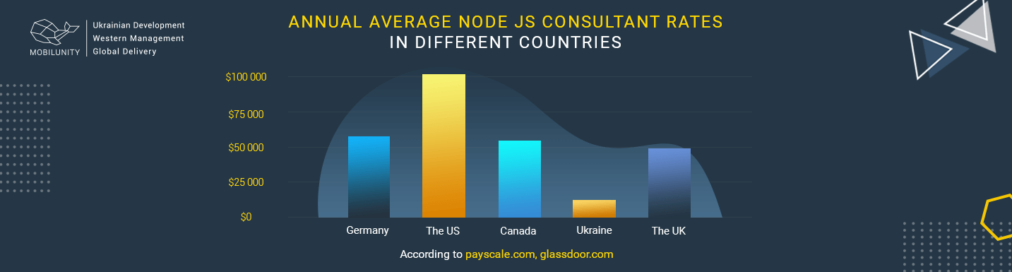 node.js consulting specialist average salary