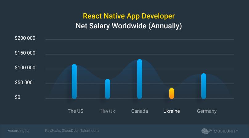 react native salary