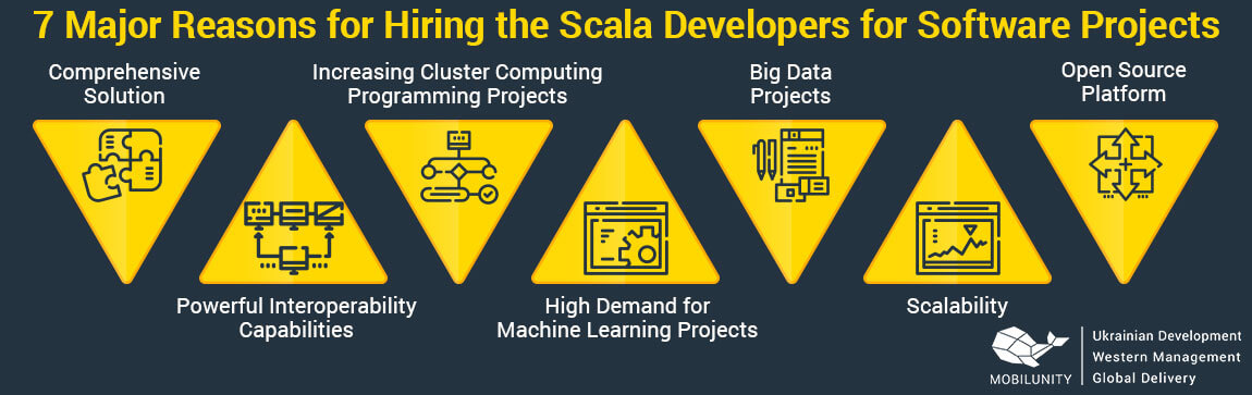 reasons to hire scala coder