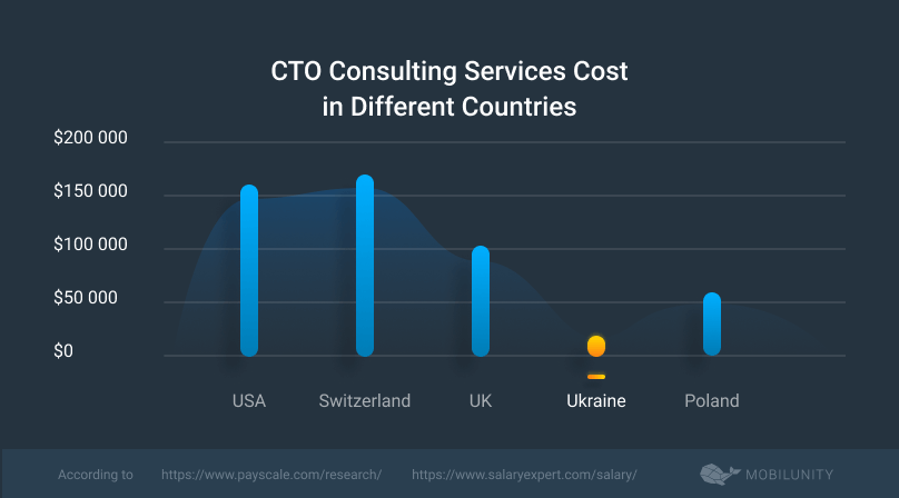 CTO-as-a-service cost