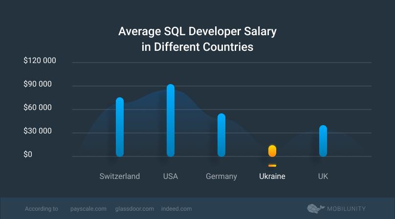 SQL developer salary comparison worldwide