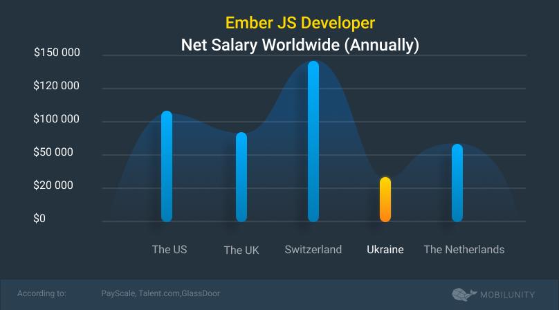 amber js salary