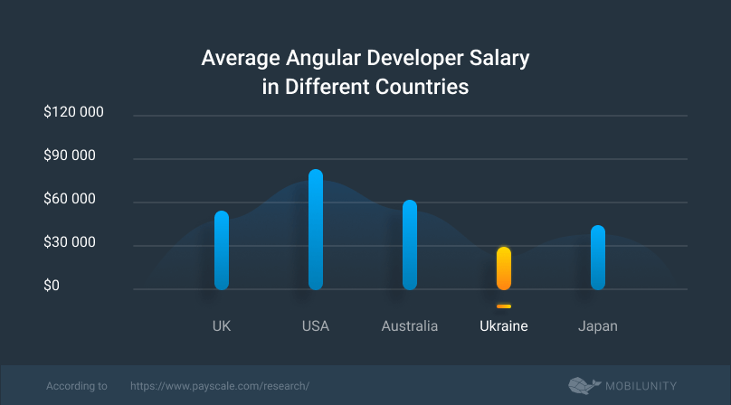 angular developer salary rates comparison