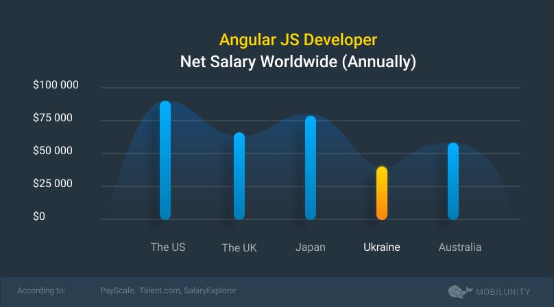 angular js salary